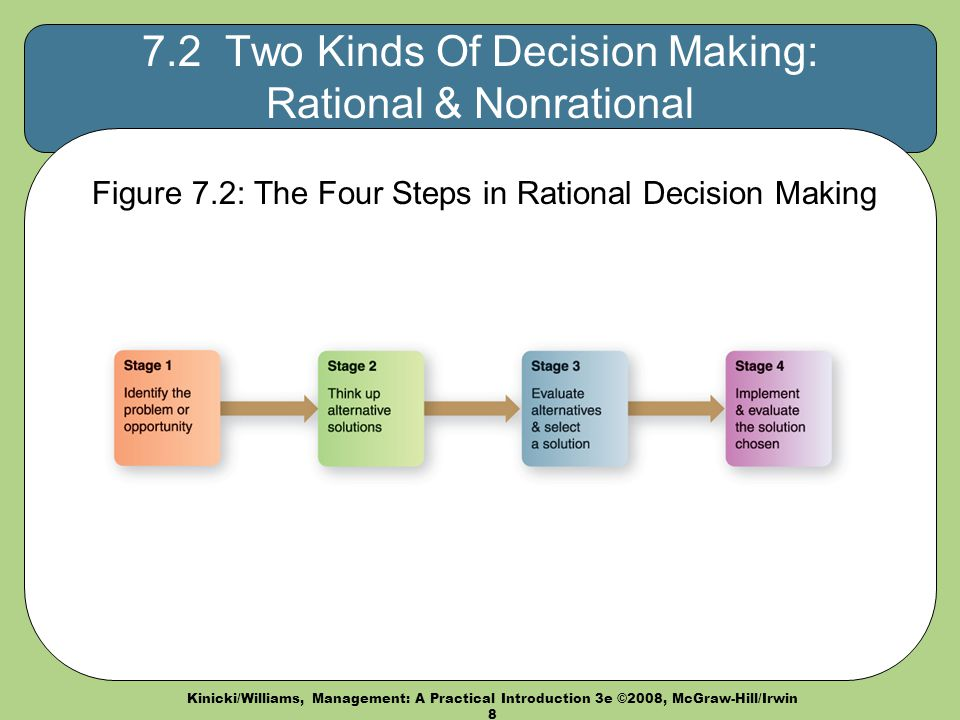 two nonrational models of decision making 4 they believe there exists the optimum situation for decision-making such a situation is hypothetical in nature 5 rational models presume managers can make optimum decisions.