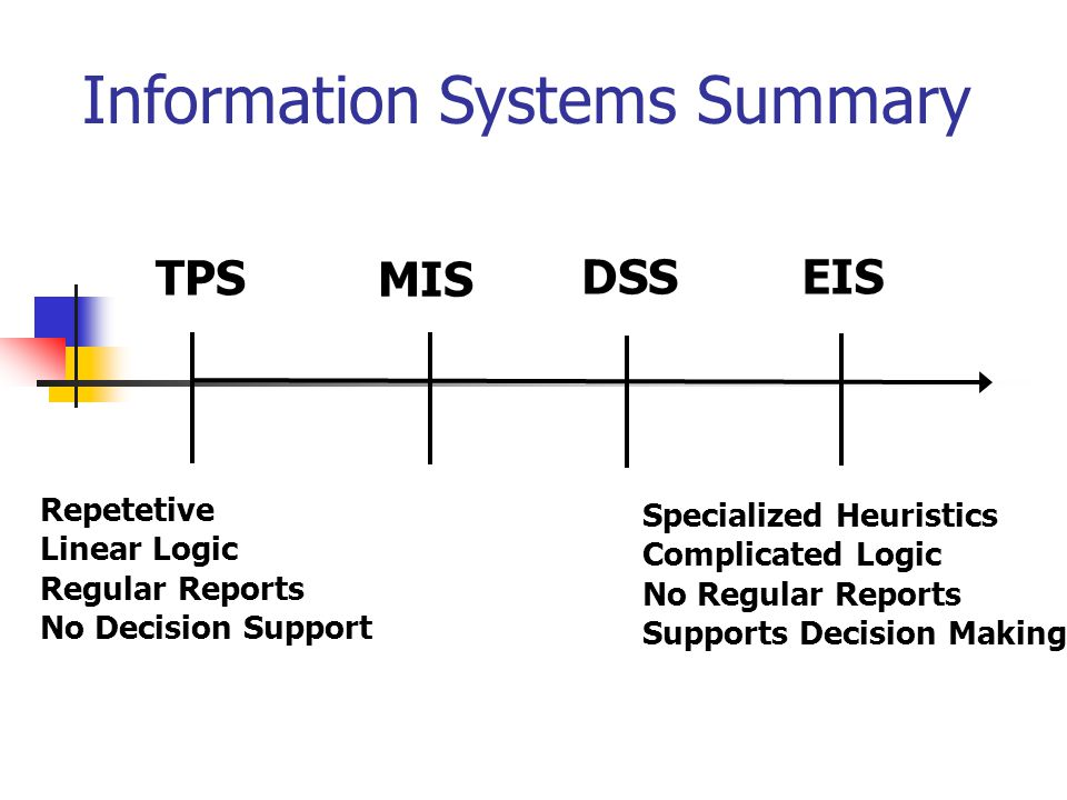 Information Systems Summary