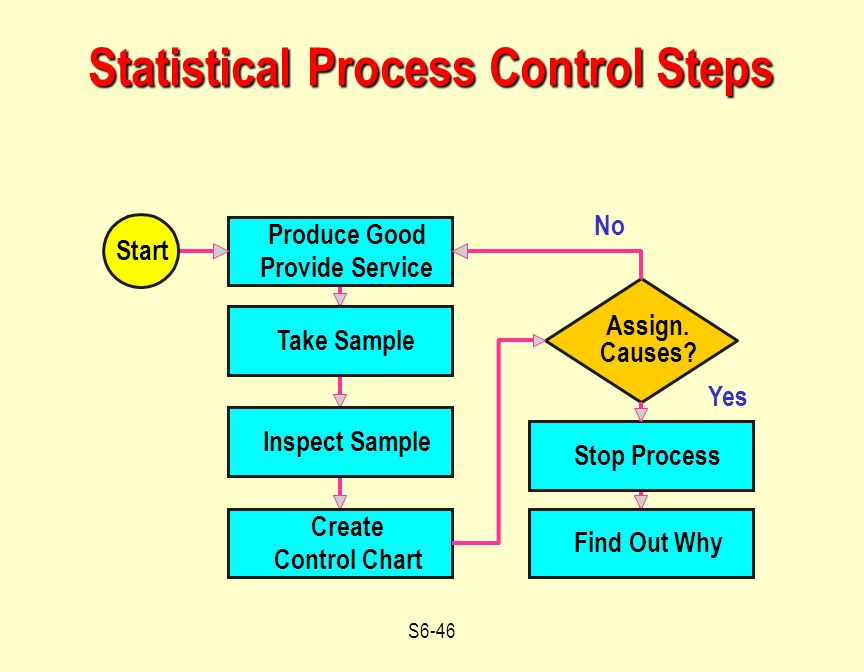 statistical process control assigment Statistical process control (spc) charts may be used to detect acute variations in  the data while simultaneously evaluating unforeseen aberrations that may.