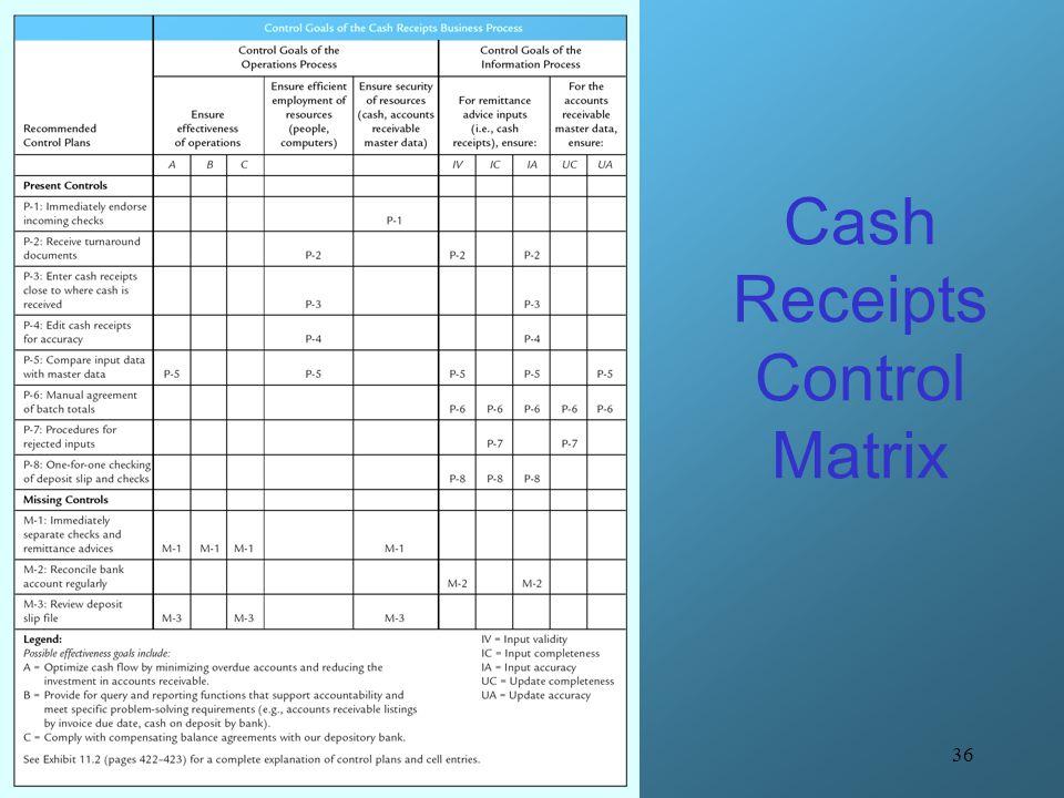 Receivable Cash Receipts B Ar Cr Ppt Video Online Download