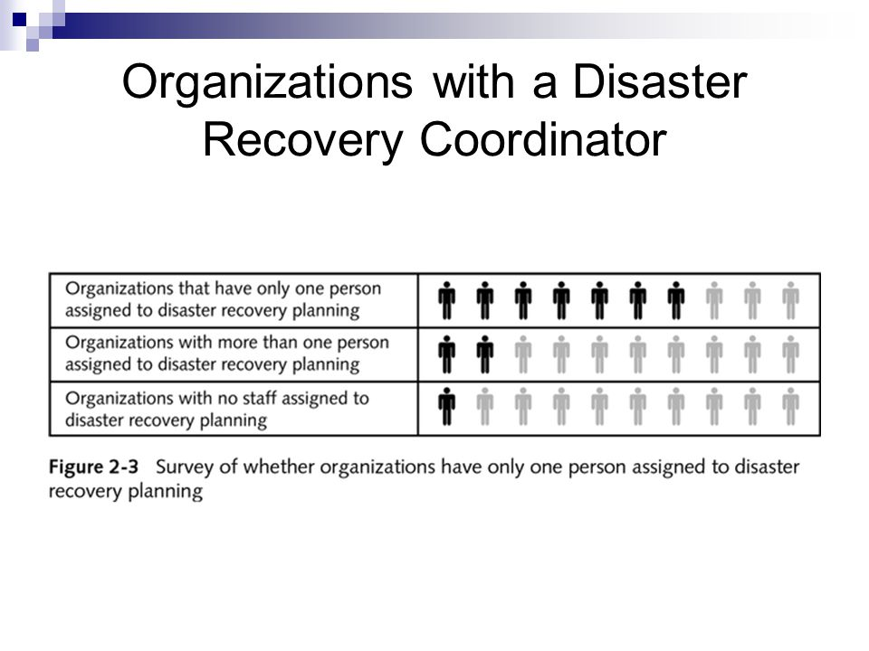 how to develop a disaster recovery plan