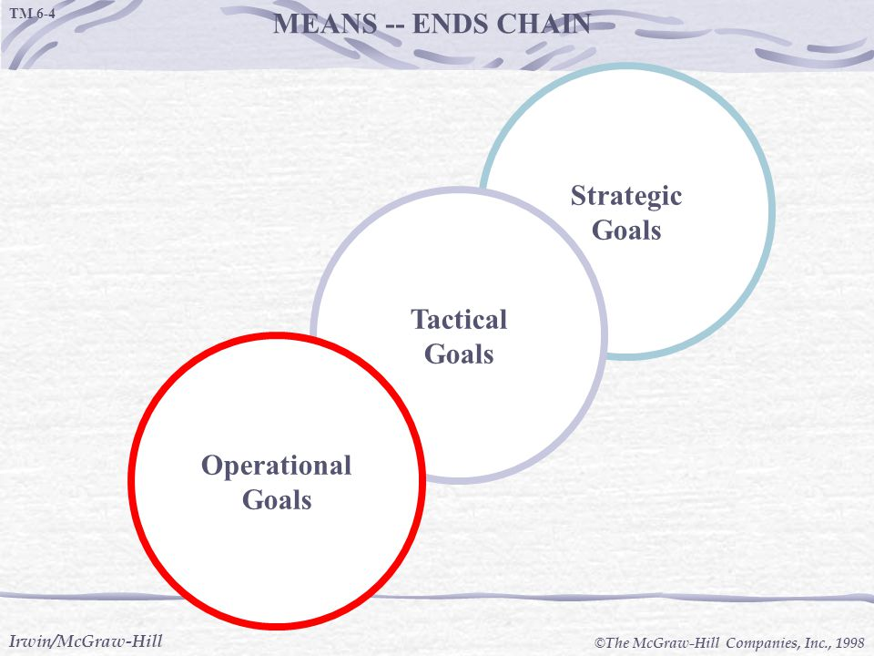 MEANS -- ENDS CHAIN Strategic Goals Tactical Operational