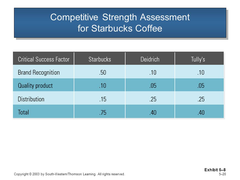 Competitive Strength Assessment for Starbucks Coffee