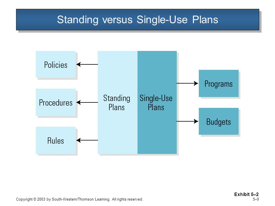 Standing versus Single-Use Plans