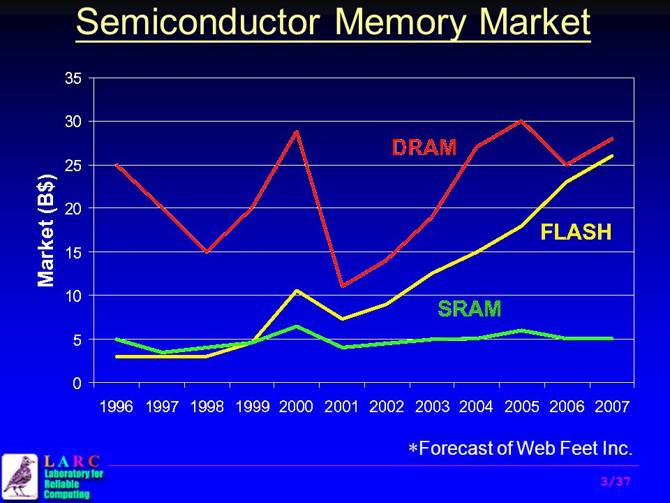 Semiconductor Test Inc : Flash memory fault modeling and test algorithm development
