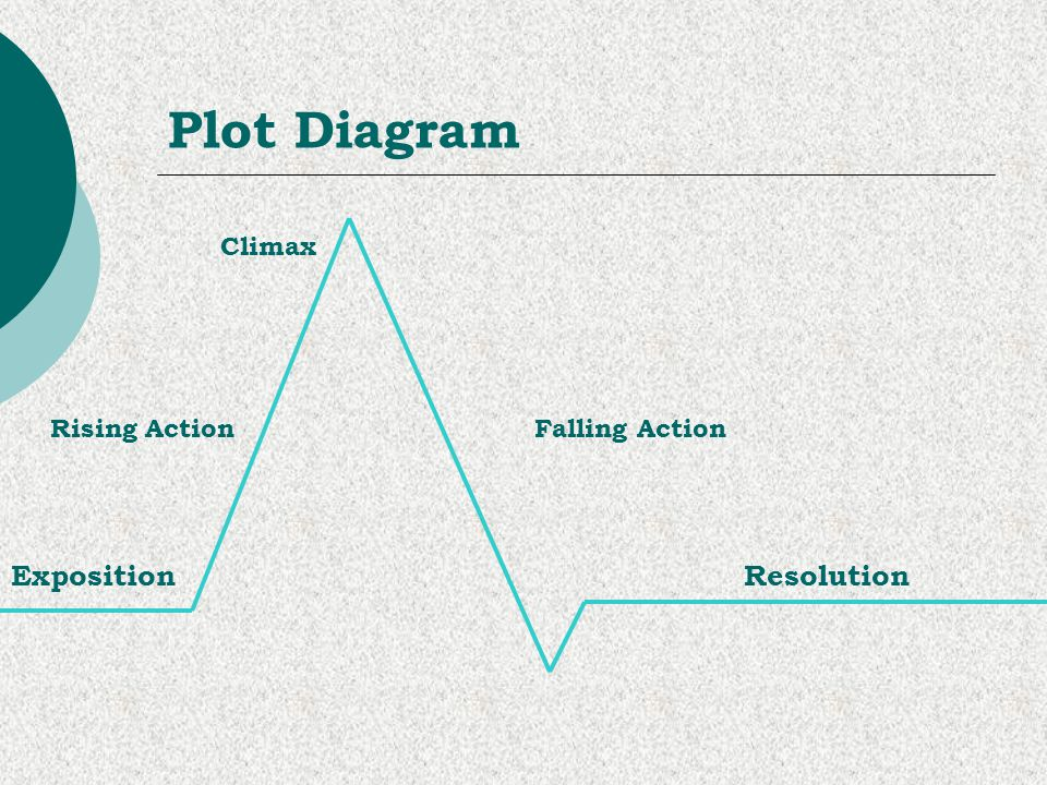 Plot Diagram Climax Rising Action Falling Action Exposition Resolution