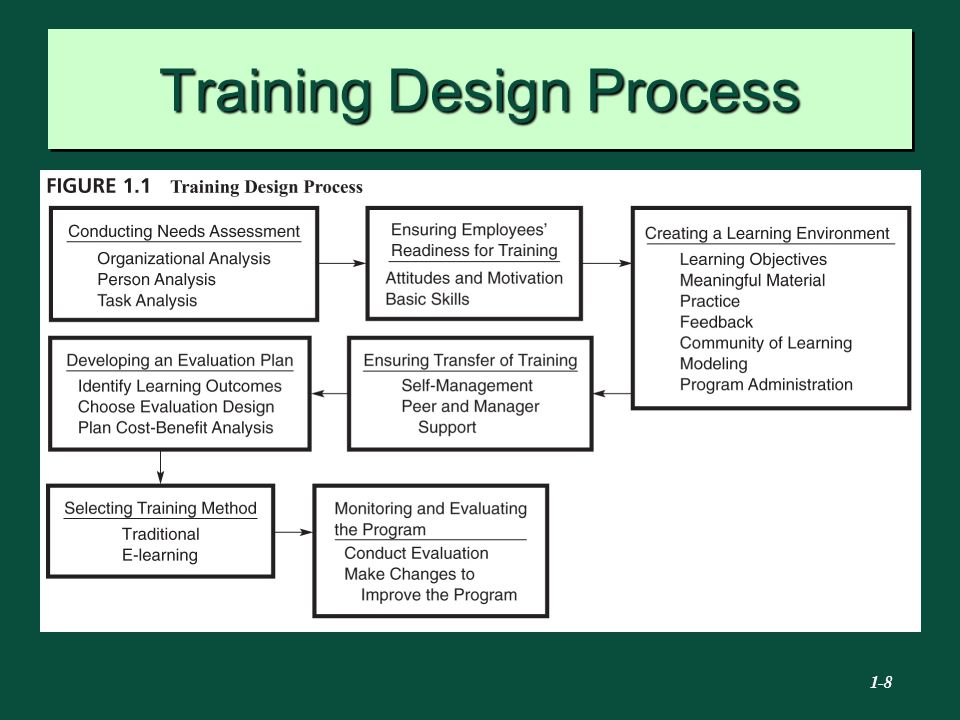 designing and conducting training program Building a training program steps for conducting a training needs assessment & ullius, d, designing powerful training, 1998, san francisco: jossey-bass.