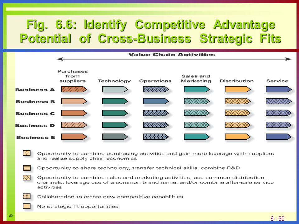 identify your competitive advantage You must have an unique selling proposition or usp to rise head and shoulders above your competition your competitive advantage: do you set up shop before identifying and formulating your usp if you do.