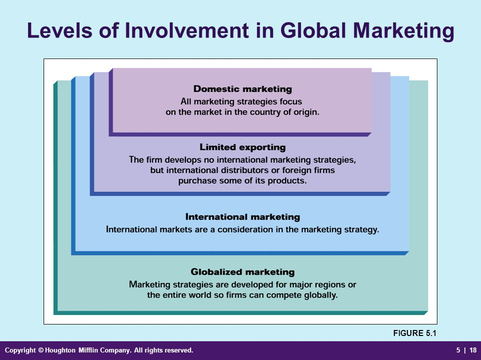 Levels of Involvement in Global Marketing