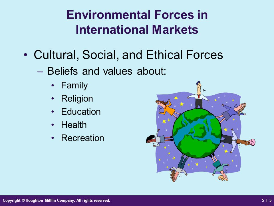 Environmental Forces in International Markets