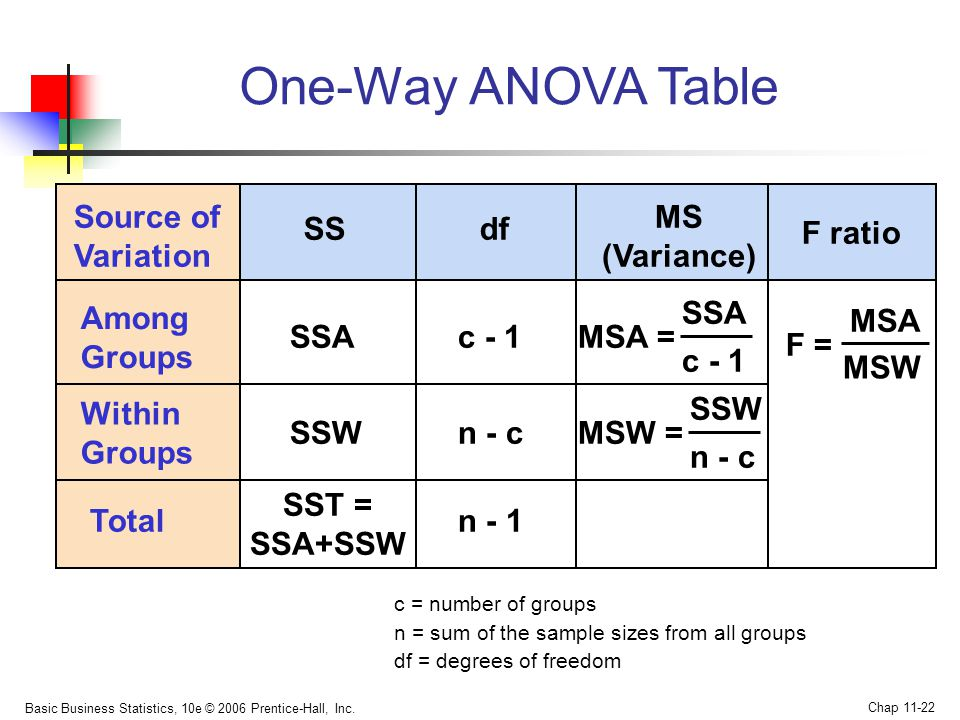 Chapter 11 analysis of variance ppt video online download for 1 way anova table