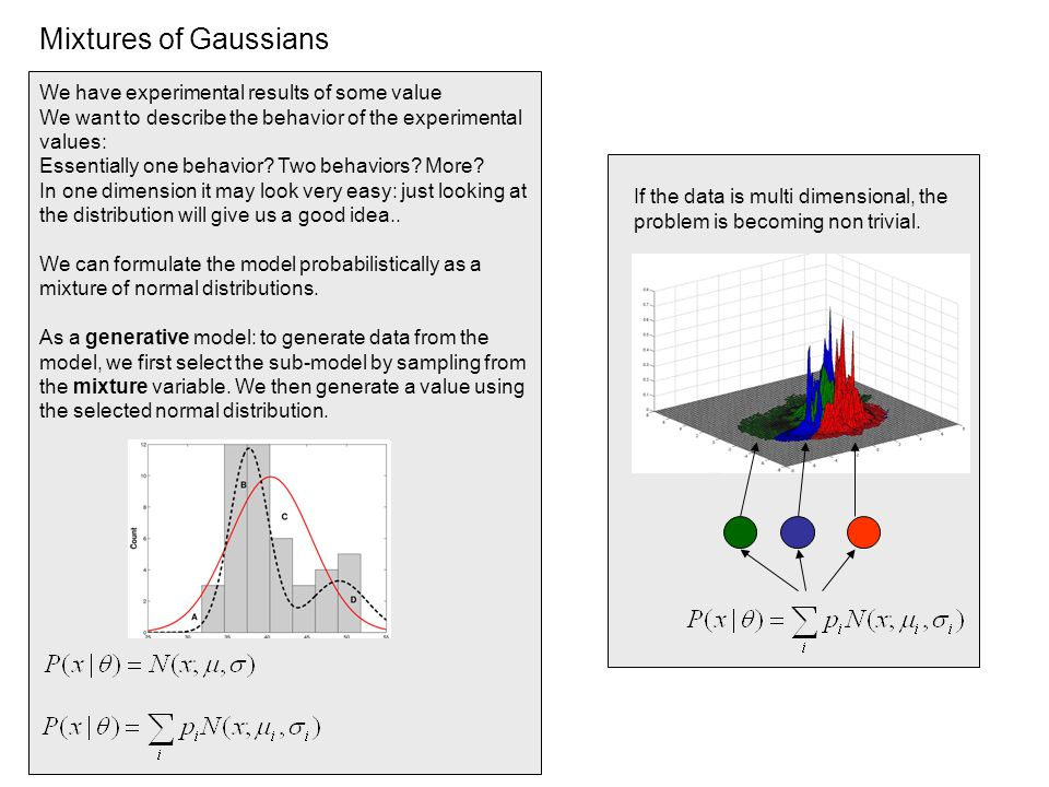 Mixtures of Gaussians We have experimental results of some value