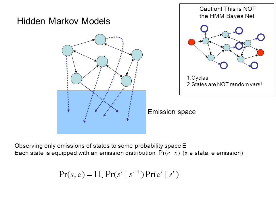 Hidden Markov Models Emission space Caution! This is NOT