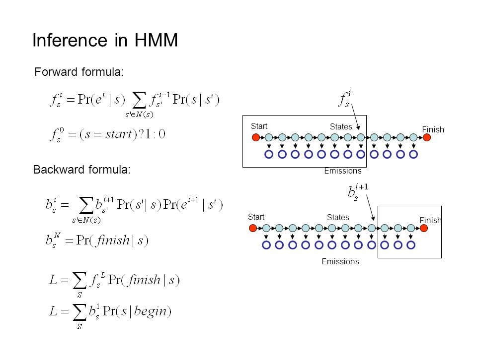 Inference in HMM Forward formula: Backward formula: Start States