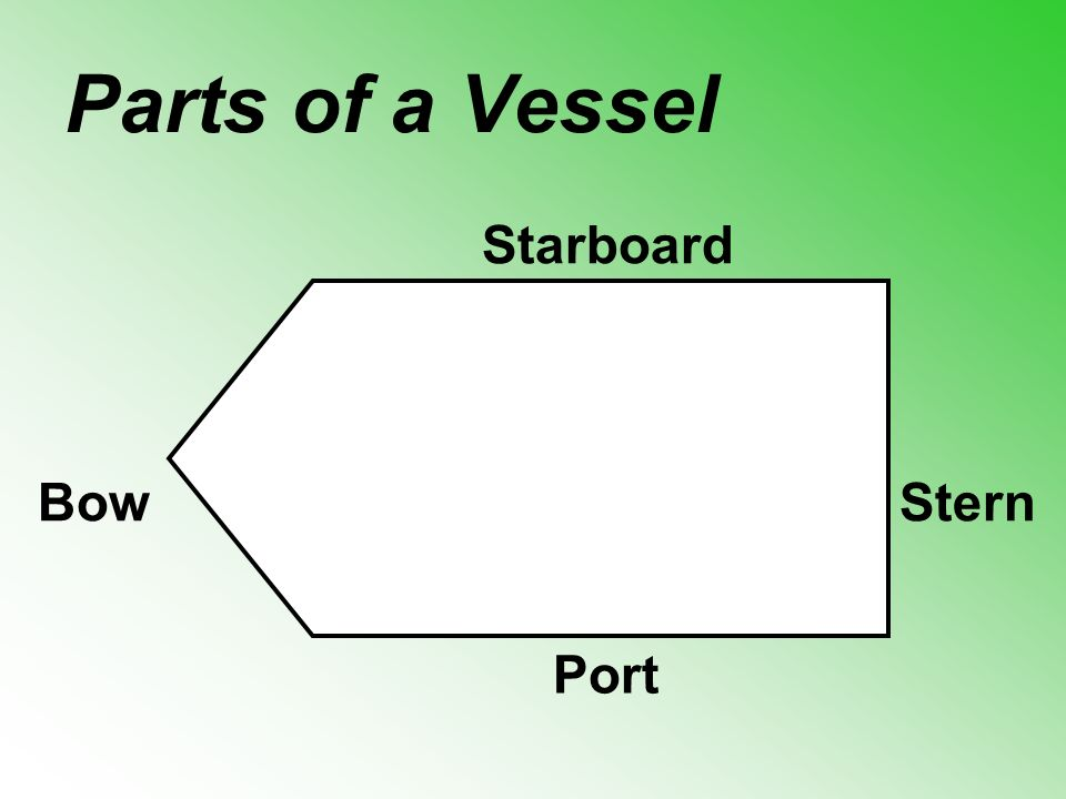 Parts of a Vessel Starboard Port Stern Bow