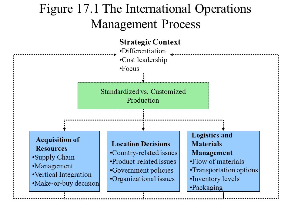 location decisions in operation management Factors affecting location decisions in international operations – a delphi study bl maccarthy operations management group, university of nottingham,.