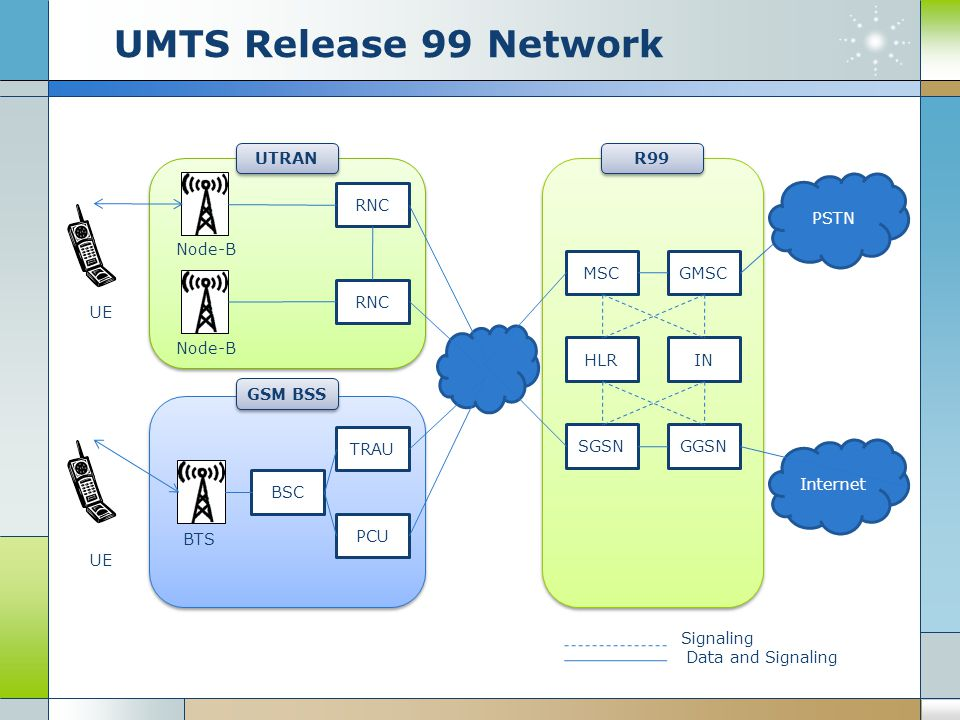 An introduction to the integration of umts and b isdn