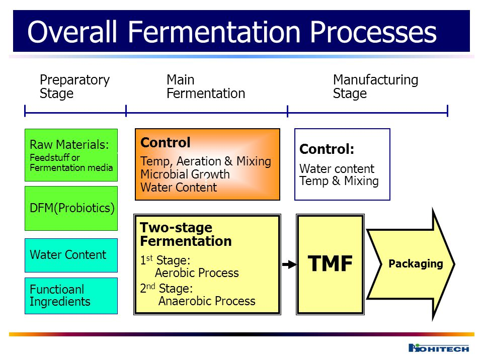 processes and applications of fermentation Accepta 2904 is a high performance, concentrated antifoam and foam control agent scientifically formulated for use in various fermentation processes and similar food industry applications where foaming is an inherent problem.