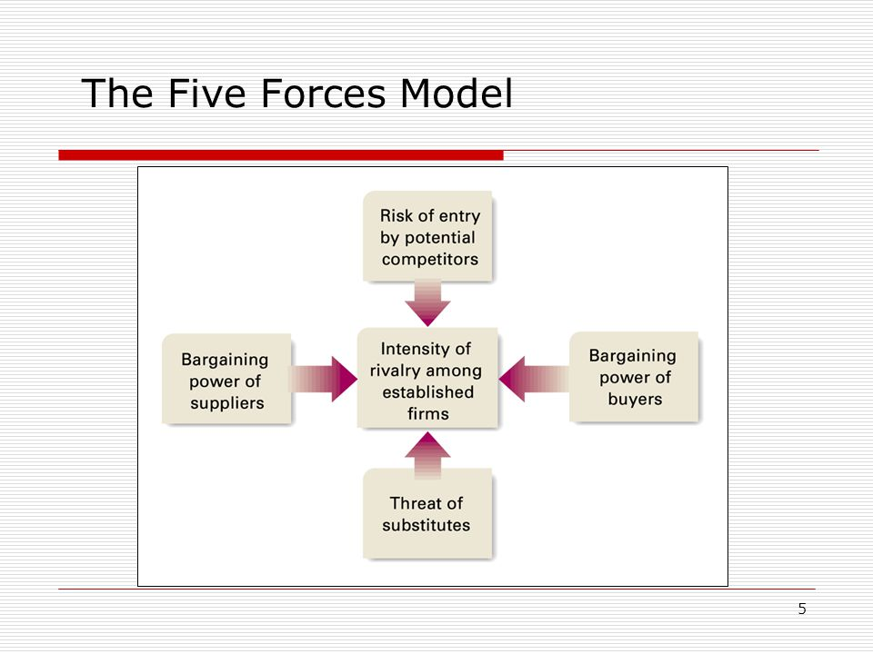 porter s five forces model and scp paradigm Mcdonald's five forces analysis (porter's model), competition, power of buyers & suppliers, threat of substitutes & new entry are in this fast food service restaurant chain industry case study.