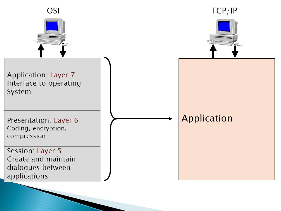 application layer and operating system collaboration The application layer supports the co-operating application components are application collaboration – an aggregate of two or more.