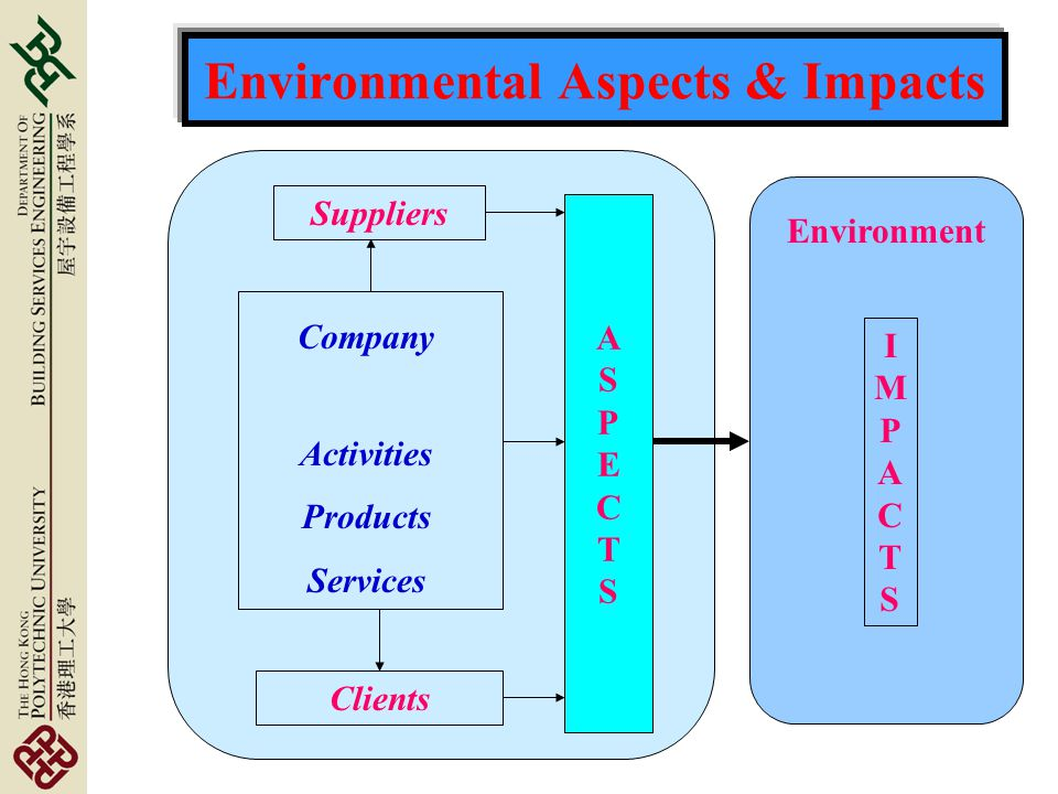 Environmental Aspects & Impacts