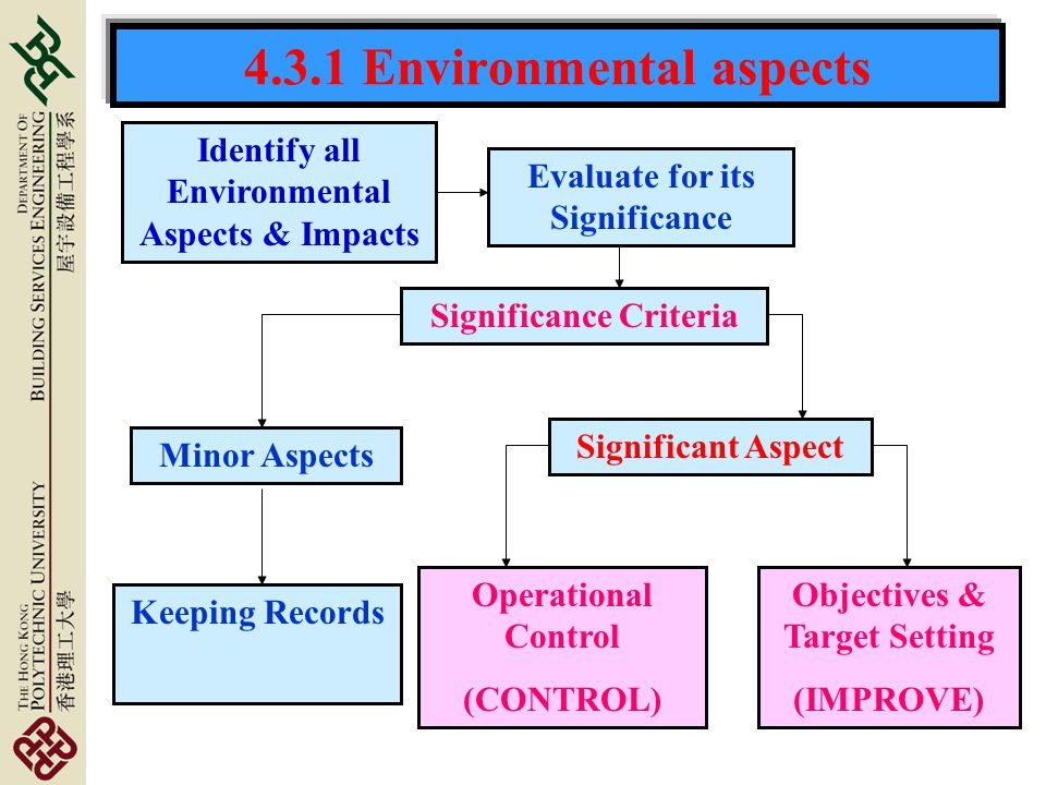 4.3.1 Environmental aspects