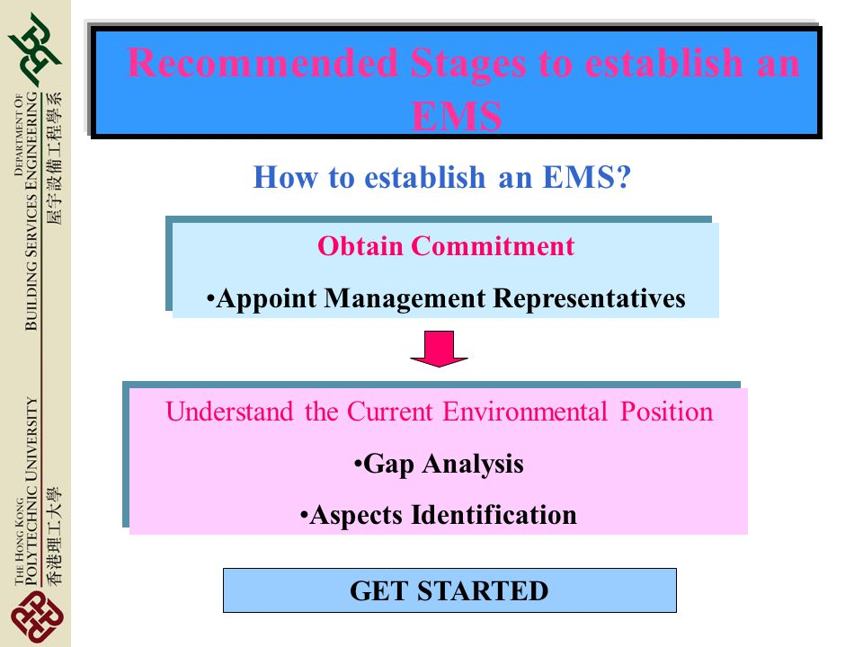Recommended Stages to establish an EMS