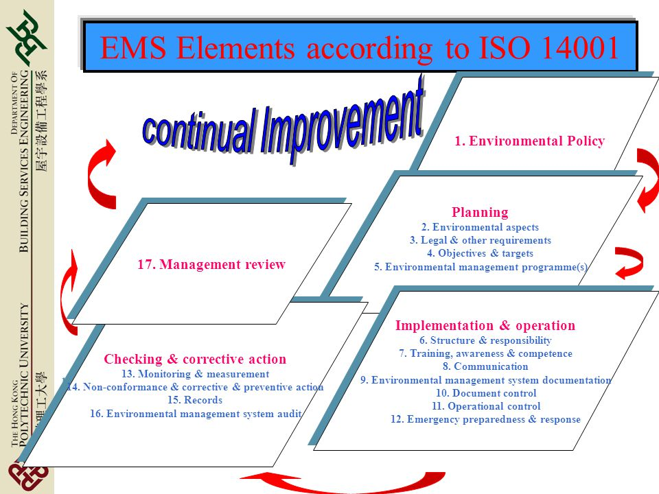 EMS Elements according to ISO 14001