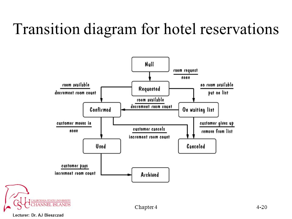 online hotel reservation statement of the problem Our hotel reservation system is easy to add onto  problem statement  our hotel reservation system allows you to start online reservation and customer.