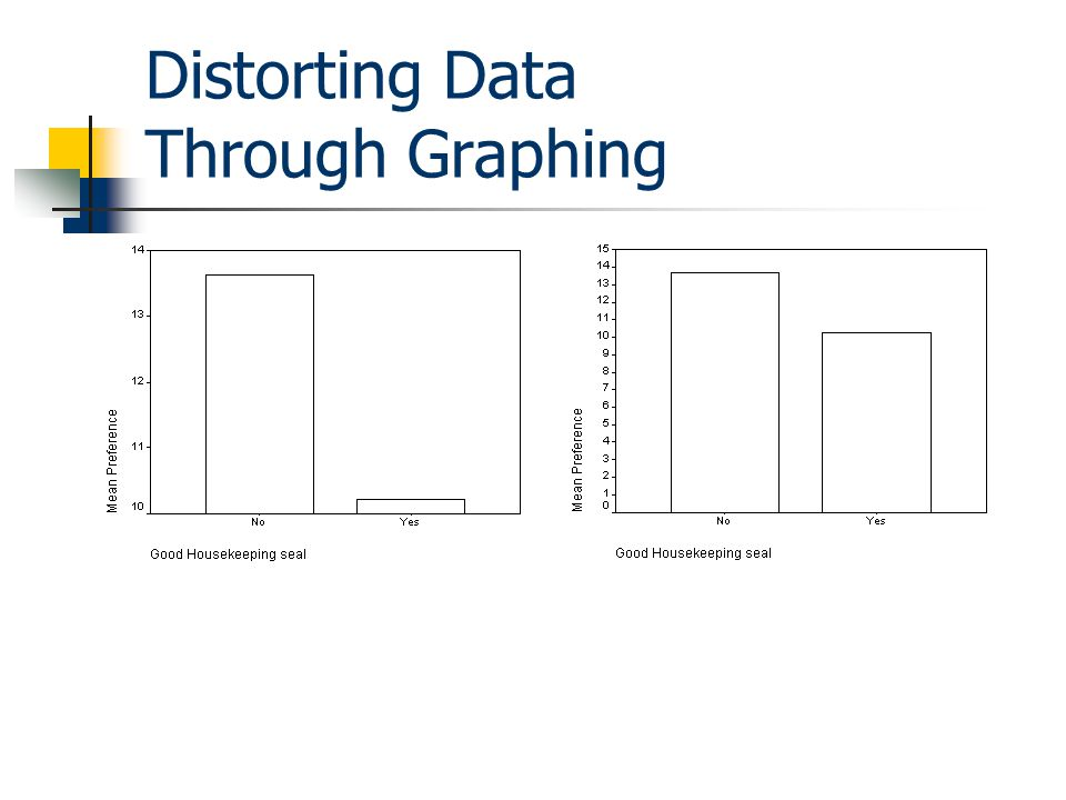 Distorting Data Through Graphing