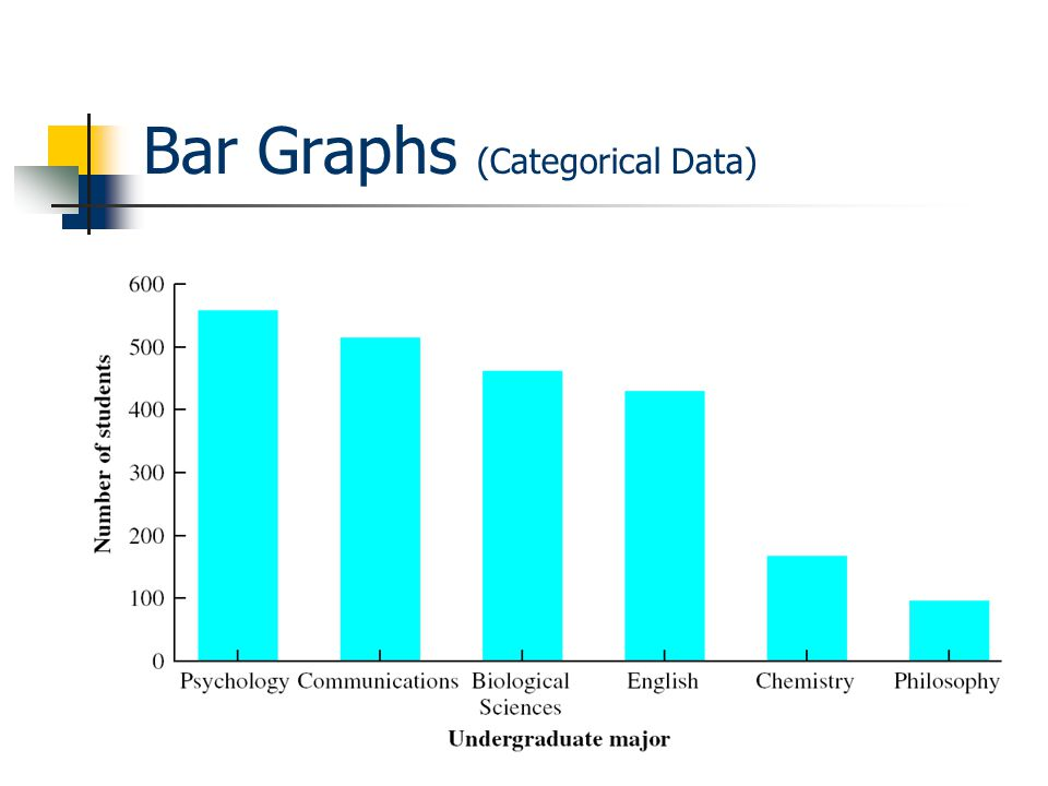 Bar Graphs (Categorical Data)