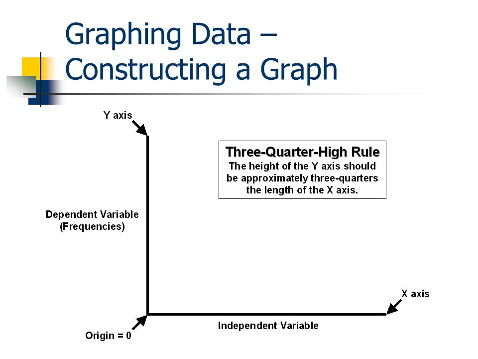 Graphing Data – Constructing a Graph