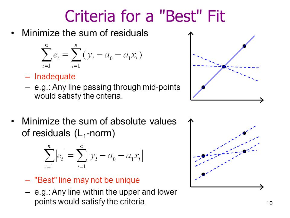 Criteria for a Best Fit Minimize the sum of residuals