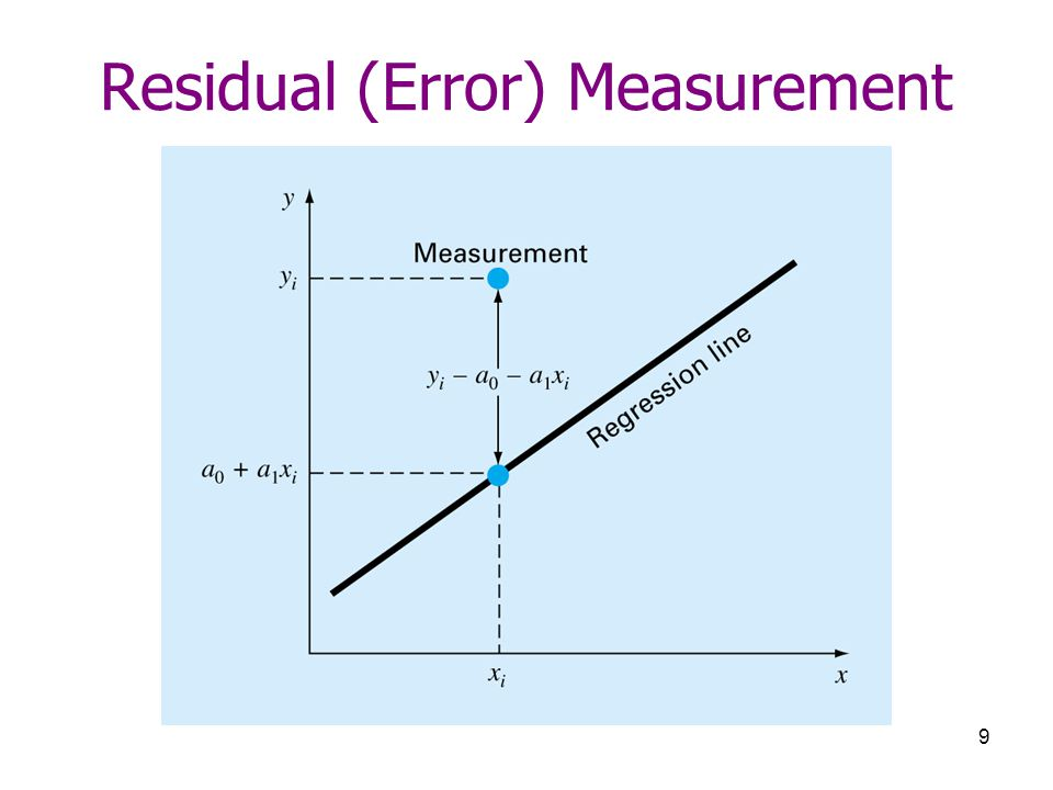 Residual (Error) Measurement