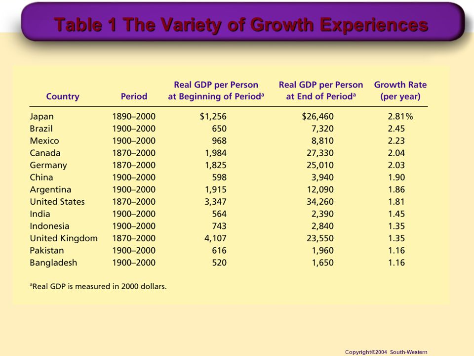Table 1 The Variety of Growth Experiences