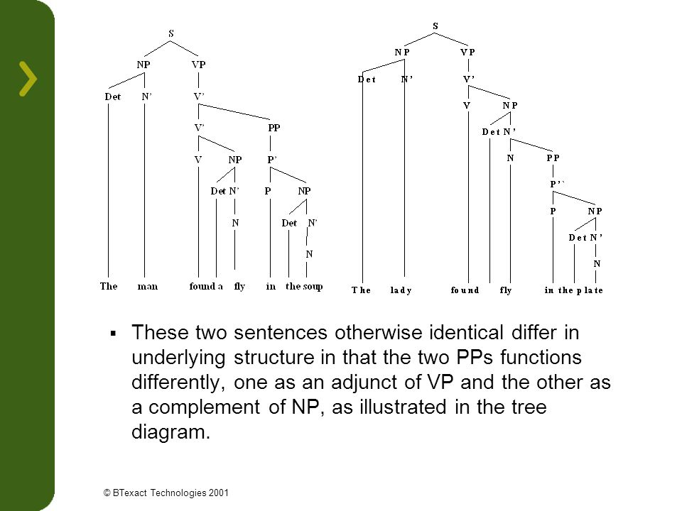 These two sentences otherwise identical differ in underlying structure in that the two PPs functions differently, one as an adjunct of VP and the other as a complement of NP, as illustrated in the tree diagram.
