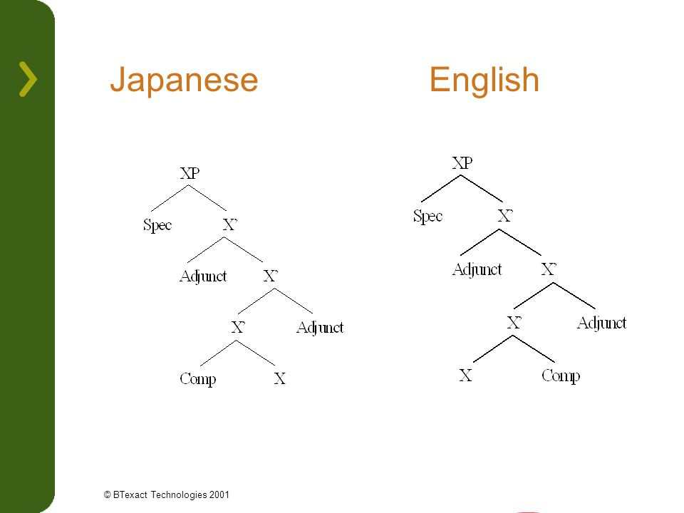 Japanese English © BTexact Technologies 2001