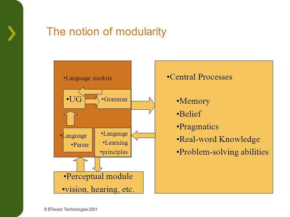 The notion of modularity