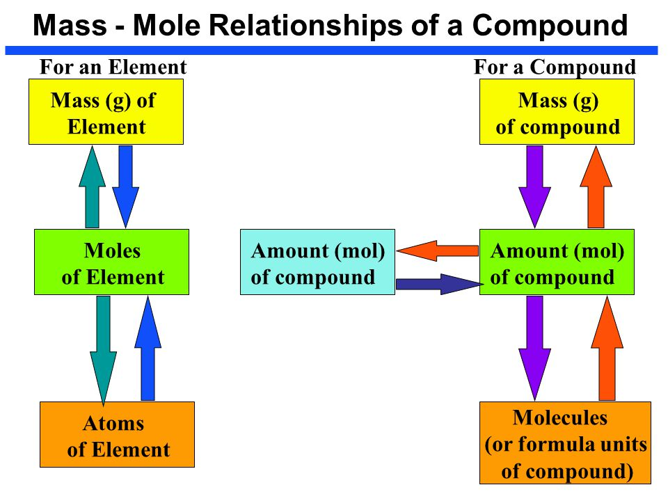 formula weight and molar mass relationship