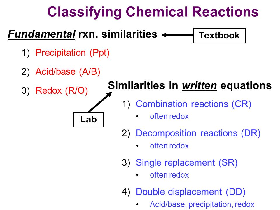 classifying chem reactions lab Types of chemical reactions lab pre-lab discussion there are many kinds of chemical reactions and several ways to classify them one useful method classifies reactions into four major types.