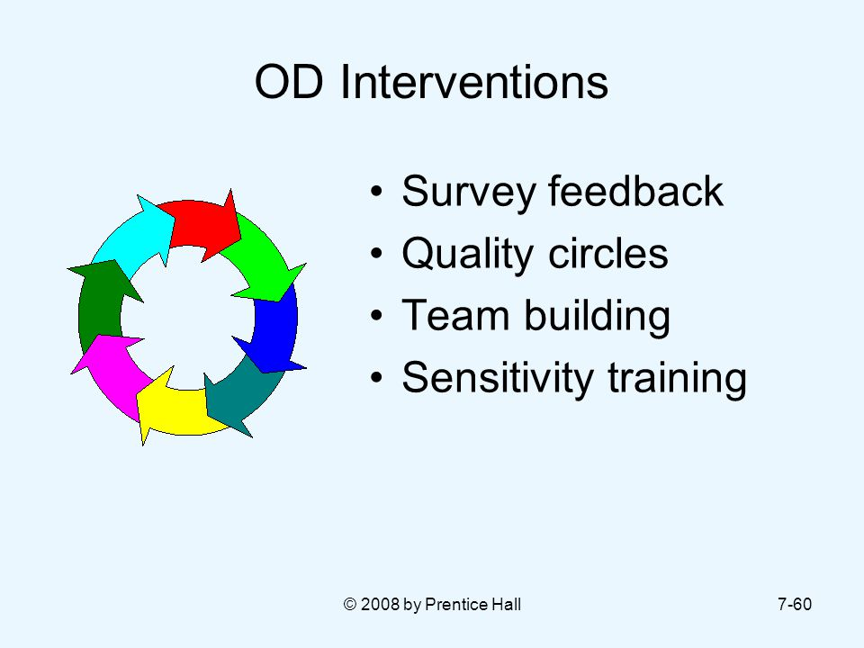 OD Interventions Survey feedback Quality circles Team building