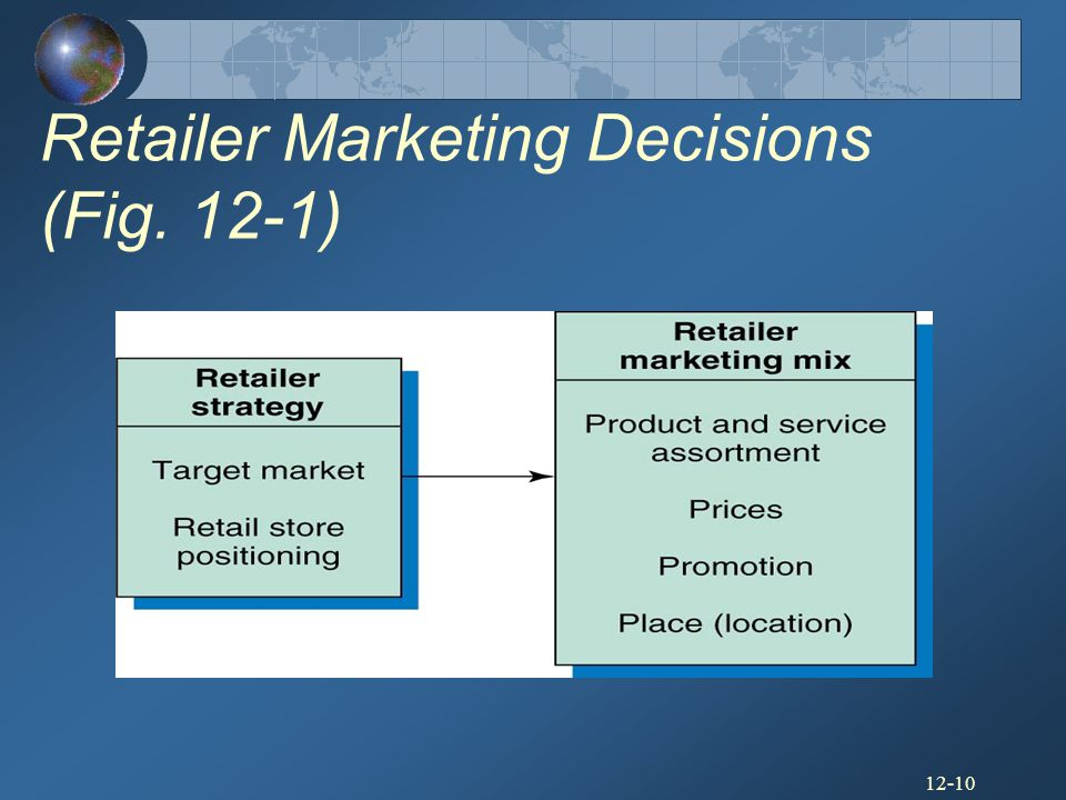 Retailer Marketing Decisions (Fig. 12-1)