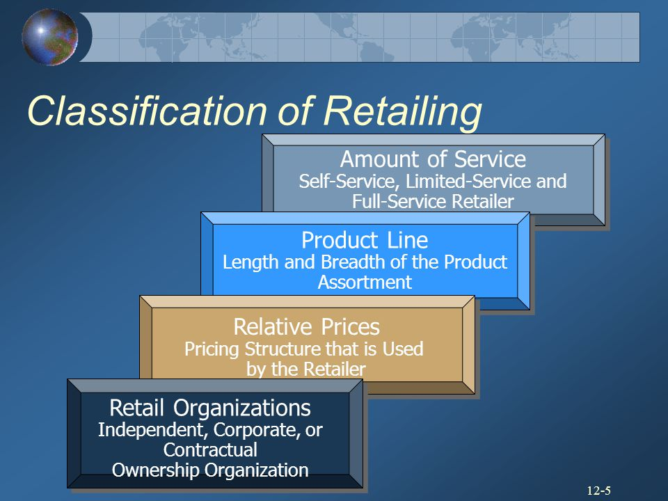Classification of Retailing