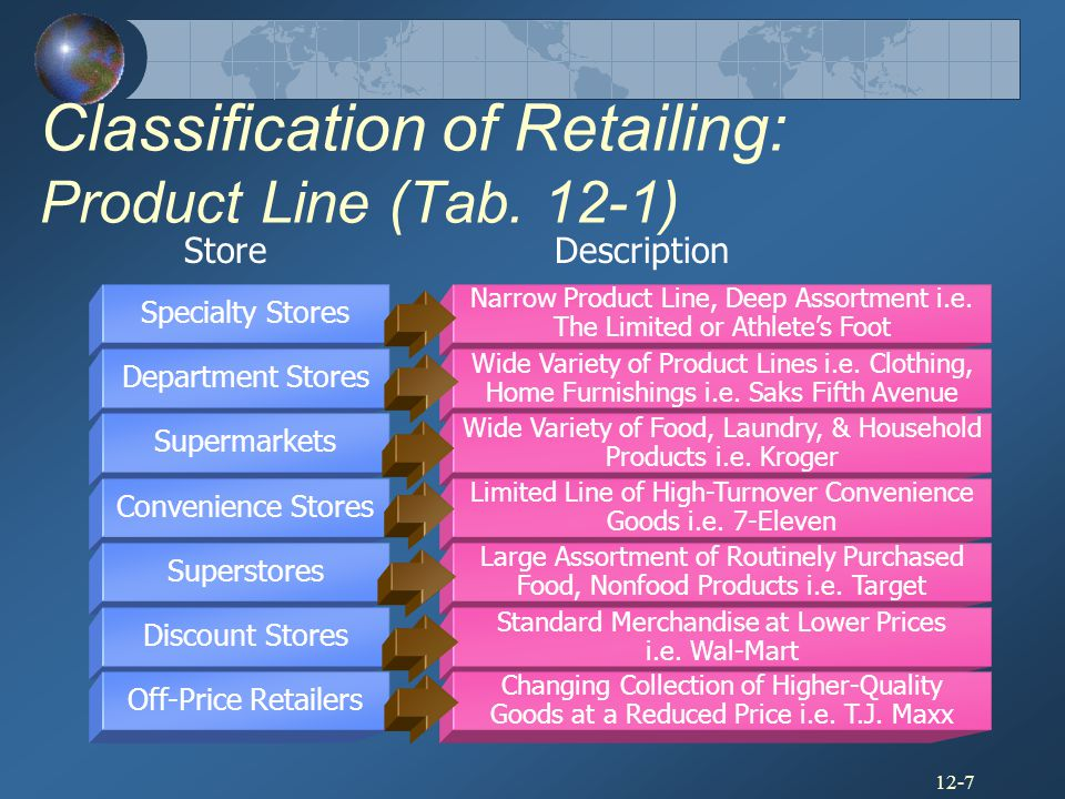Classification of Retailing: Product Line (Tab. 12-1)