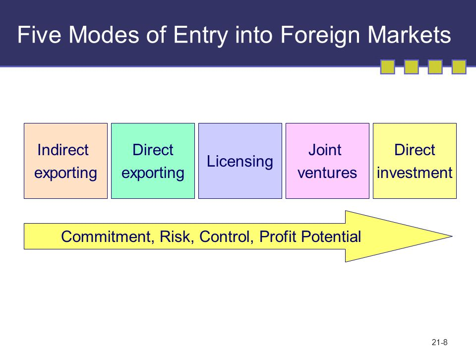 direct exporting methods in international marketing Foreign market entry strategies is less complicated and less expensive than direct exporting methods but do not have 2002) international marketing and.
