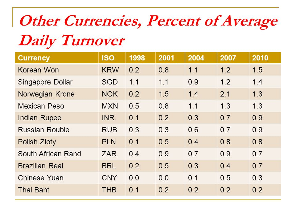 Daily turnover of forex market 2013