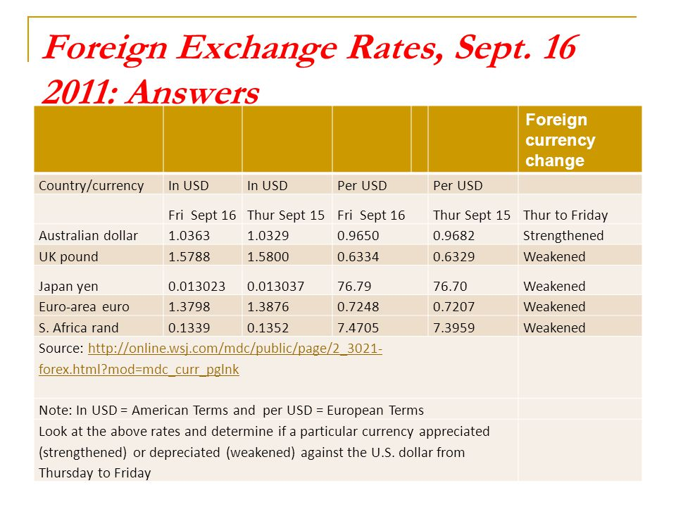American express forex rates south africa