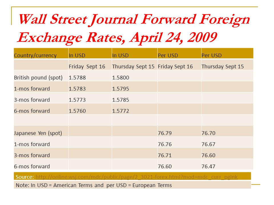 Wall street journal forex
