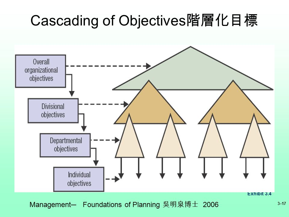 Foundations of planning in management