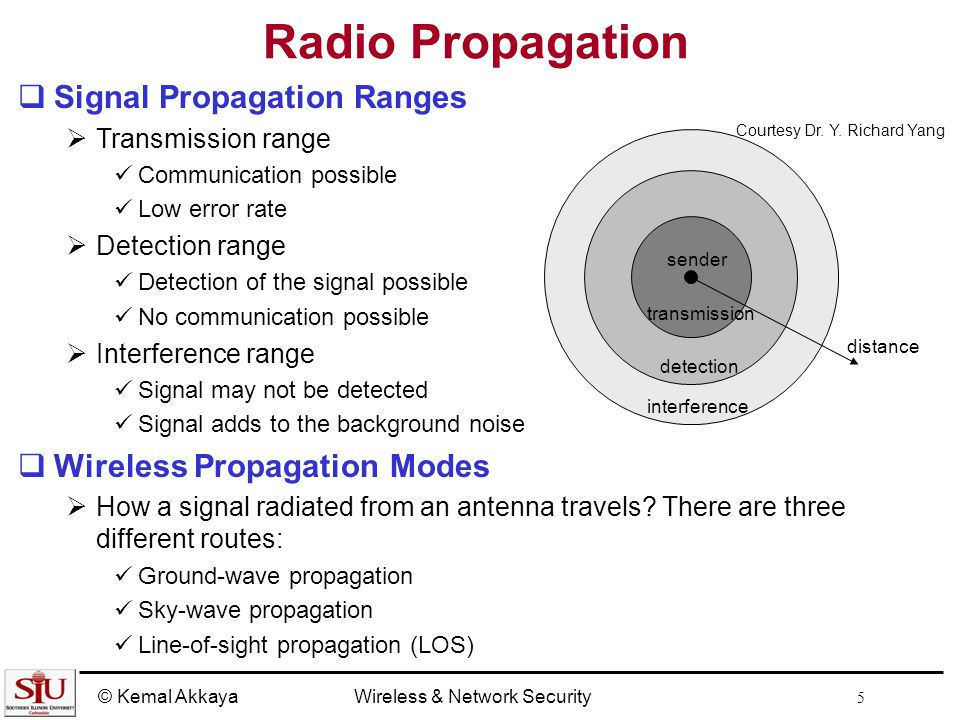 wave propagation in free space pdf